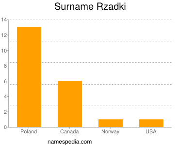 Surname Rzadki