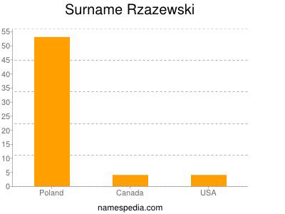 Surname Rzazewski