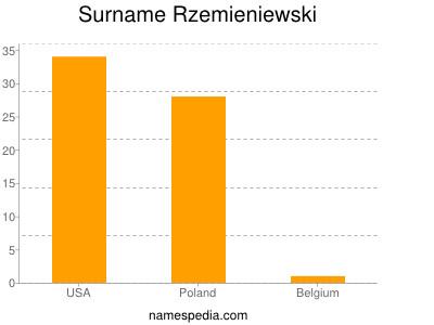 nom Rzemieniewski