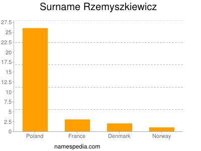 Surname Rzemyszkiewicz