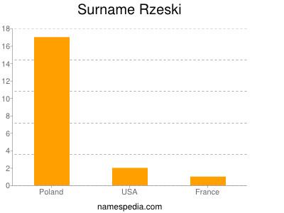 Surname Rzeski