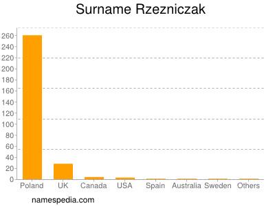 Familiennamen Rzezniczak