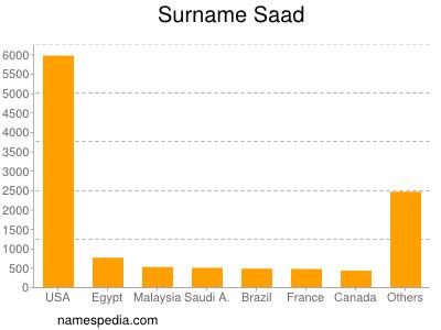 Surname Saad