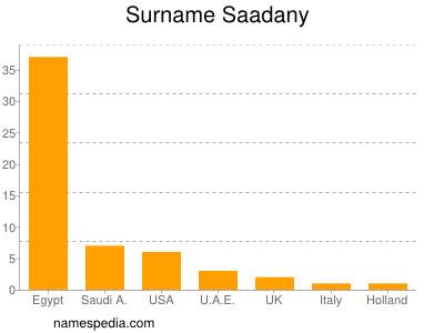 Surname Saadany