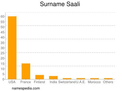 Surname Saali