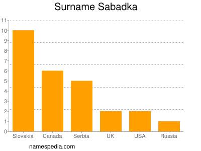 Surname Sabadka