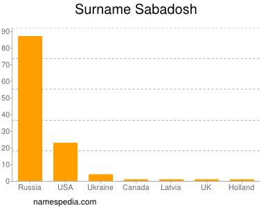 Surname Sabadosh