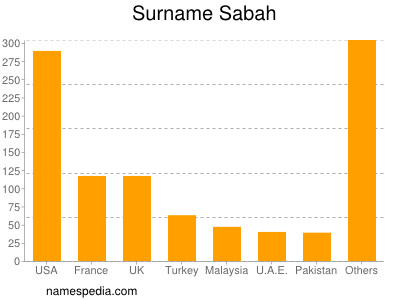 Surname Sabah