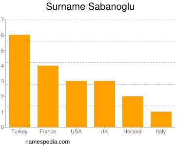 nom Sabanoglu