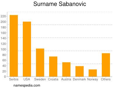 Surname Sabanovic