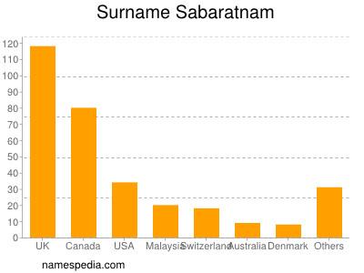 Surname Sabaratnam