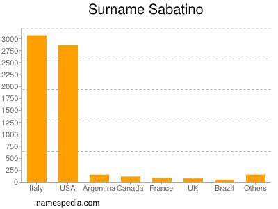 Familiennamen Sabatino
