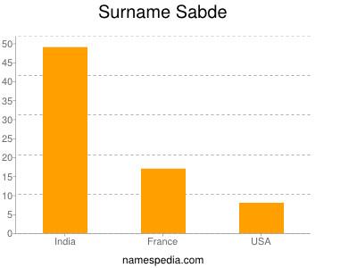 Surname Sabde