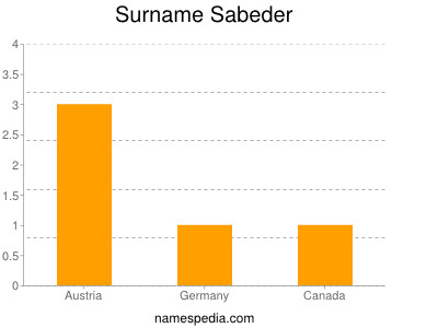 Surname Sabeder
