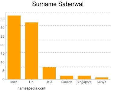 Surname Saberwal