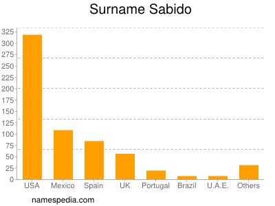 Surname Sabido