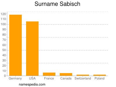 Surname Sabisch