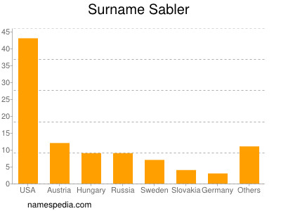 Surname Sabler