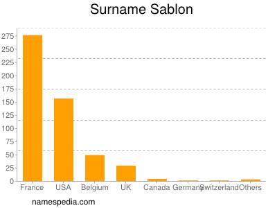 Surname Sablon