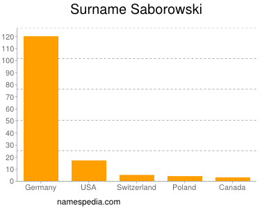 Surname Saborowski