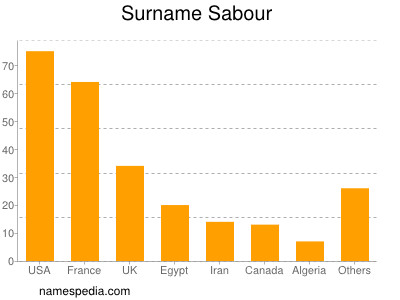 Surname Sabour