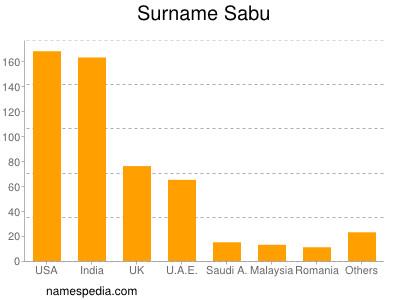 Surname Sabu