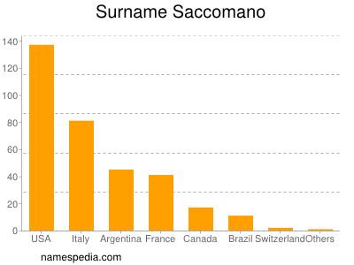 Surname Saccomano