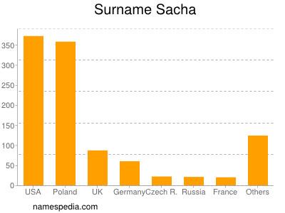 Surname Sacha
