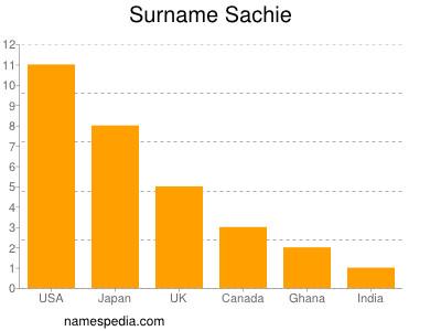 Surname Sachie
