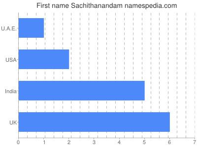Given name Sachithanandam