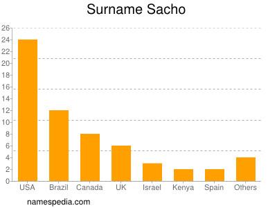 Surname Sacho