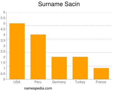 Surname Sacin