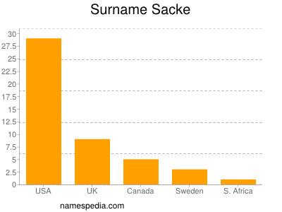 Surname Sacke