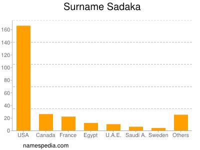 Surname Sadaka