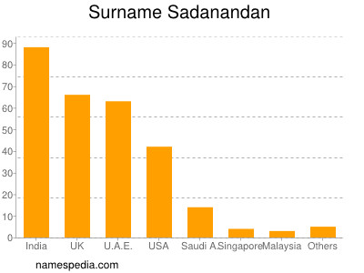 Surname Sadanandan