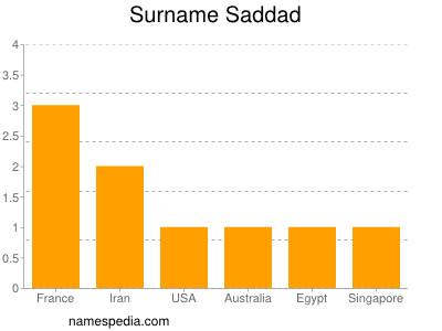 Surname Saddad