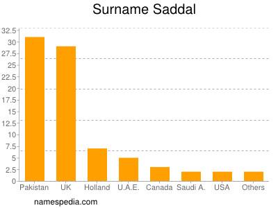 Surname Saddal
