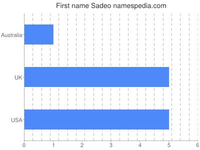 Given name Sadeo