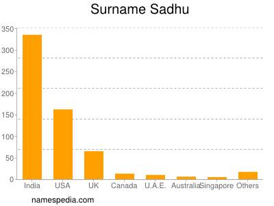 Surname Sadhu
