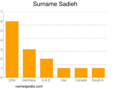 Surname Sadieh