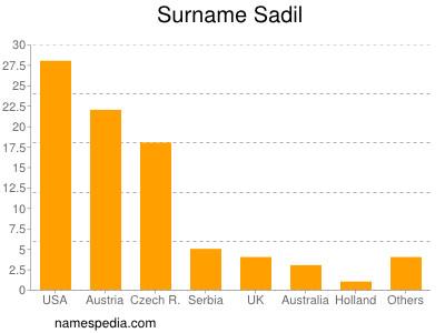 Surname Sadil
