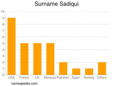 Surname Sadiqui