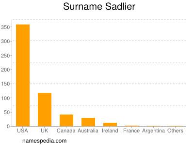 Surname Sadlier