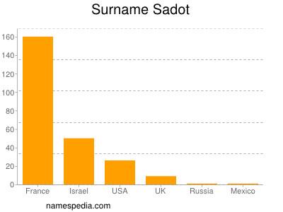 Surname Sadot