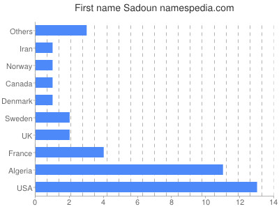 Given name Sadoun