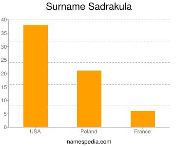 Surname Sadrakula