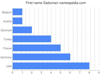 Given name Saduman