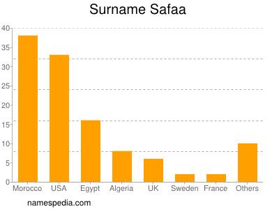Surname Safaa