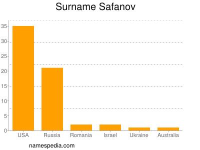 Surname Safanov