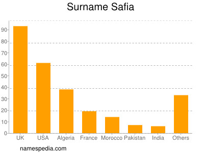 Surname Safia
